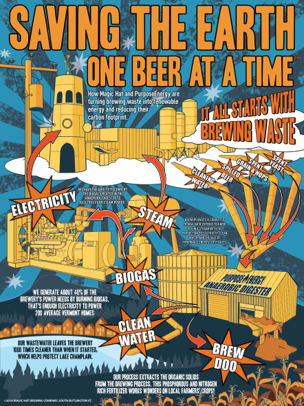 A tourist-friendly visual explanation of the brewery's bio-digester
